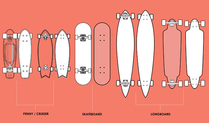 Skateboarding types of decks