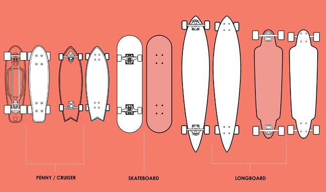 Boardriding | How to skateboarding | Magic Stick